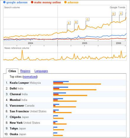 Google Trends (compara cerques)